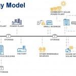 REV Energy Model